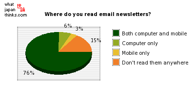 Where do you read email newsletters? graph of japanese statistics