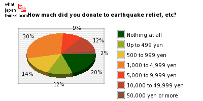 How much did you donate to earthquake relief, etc? graph of japanese statistics