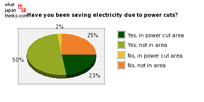 Have you been saving electricity due to power cuts? graph of japanese statistics