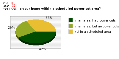 Is your home within a scheduled power cut area? graph of japanese statistics