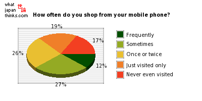 How often do you shop from your mobile phone or smartphone? graph of japanese statistics