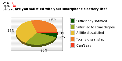 How satisfied are you with your smartphone's battery life? graph of japanese statistics