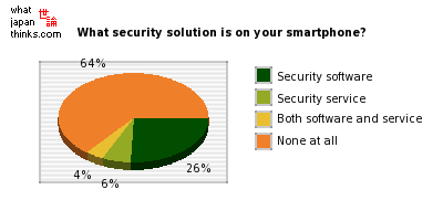 What kind of security solution do you have on your smartphone? graph of japanese statistics