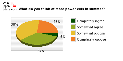 What do you think about more scheduled power cuts in summer? graph of japanese statistics