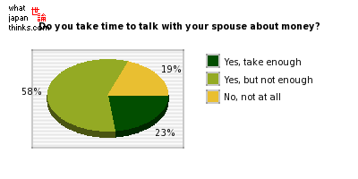 Do you take enough time to talk with your spouse about money? graph of japanese statistics