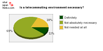 Is a telecommuting environment necessary? graph of japanese statistics