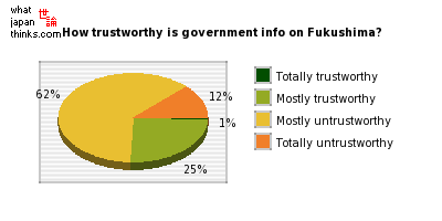 How trustworthy is the government's Fukushima-related information? graph of japanese statistics