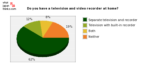 At home, do you have a television plus recorder, or a television with a built-in recorder? graph of japanese statistics