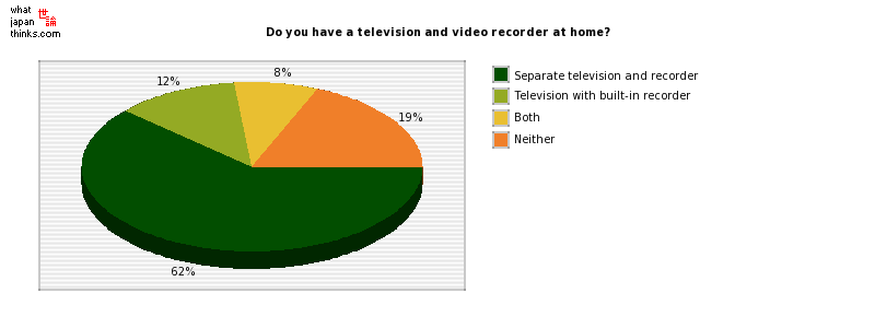 Do you have a television and video recorder at home? graph of japanese statistics