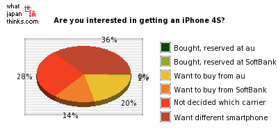 Are you interested in getting an iPhone 4S? graph of japanese statistics