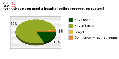 Have you ever used a hospital online reservation system? graph of japanese statistics