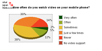 How often do you watch video on your mobile phone? graph of japanese statistics