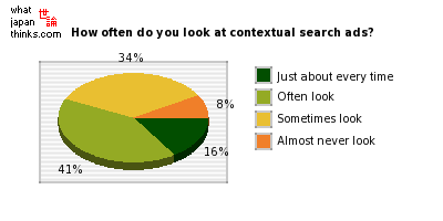 How often do you look at search results contextual advertisements? graph of japanese statistics