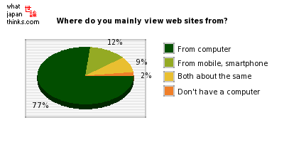 Do you view web sites mainly from your mobile or your computer? graph of japanese statistics
