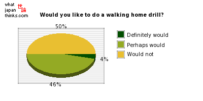 Would you like to participate in a walking home drill? graph of japanese statistics