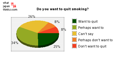 Do you want to quit smoking? graph of japanese statistics