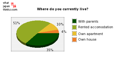 Where do you currently live? graph of japanese statistics