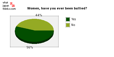 Women, have you ever been bullied? graph of japanese statistics