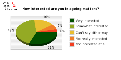 How interested are you in ageing matters? graph of japanese statistics