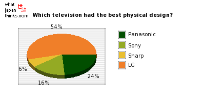 Which television had the best physical design? graph of japanese statistics