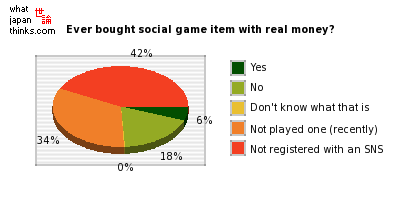 Have you ever bought a social game's in-game item with real money? graph of japanese statistics