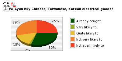 Are you likely to buy Chinese, Taiwanese, Korean electrical goods? graph of japanese statistics