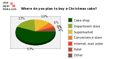 Where do you plan to buy a Christmas cake? graph of japanese statistics