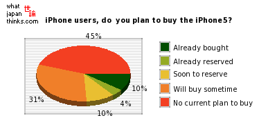 iPhone users, do you plan to buy the iPhone5? graph of japanese statistics