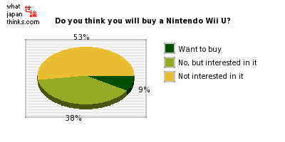Do you think you will buy a Nintendo Wii U? graph of japanese statistics