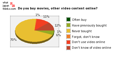 Do you buy movies, other video content online? graph of japanese statistics