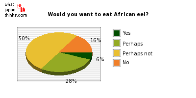 Would you want to eat African eel? graph of japanese statistics
