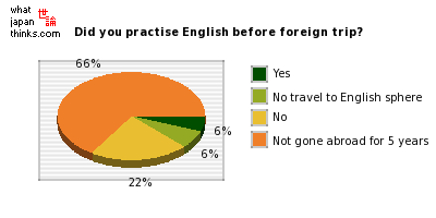 Did you take English lessons before overseas travel? graph of japanese statistics