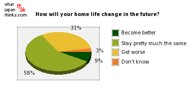 How do you think your home life will change in the future? graph of japanese statistics