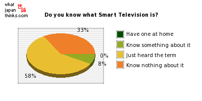Do you know what Smart Television is? graph of japanese statistics