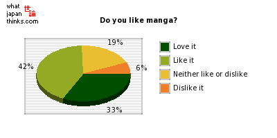 Do you like manga? graph of japanese statistics
