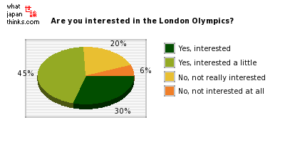 Are you interested in the London Olympics? graph of japanese statistics