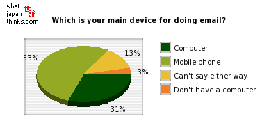 Which is your main device for sending and receiving email? graph of japanese statistics