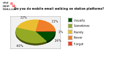 How often do you do mobile email walking on station platforms? graph of japanese statistics