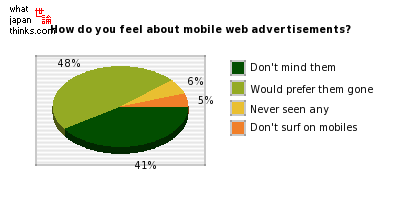How do you feel about mobile web advertisements? graph of japanese statistics