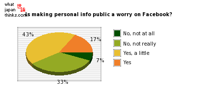 Do you worry making personal information public on Facebook? graph of japanese statistics