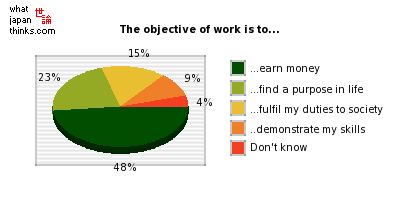 What is the objective of work to you? Work is to... graph of japanese statistics
