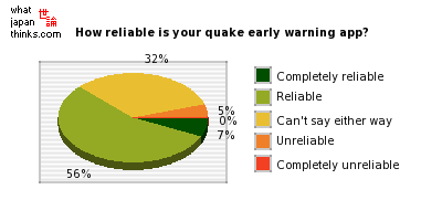 How reliable is your earthquake early warning application? graph of japanese statistics