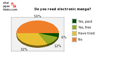 Do you read electronic manga? graph of japanese statistics