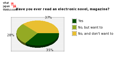 Have you ever read an electronic novel, magazine? graph of japanese statistics