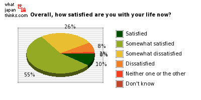 Overall, how satisfied are you with your current lifestyle? graph of japanese statistics