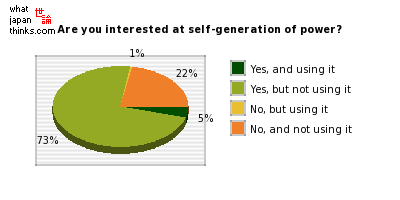 Are you interested at self-generation of power? graph of japanese statistics