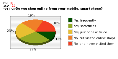 Do you do online shopping from your mobile phone, smartphone? graph of japanese statistics