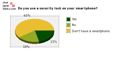 Do you use a security lock function on your smartphone? graph of japanese statistics