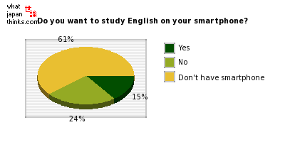 Do you want to study English on your smartphone? graph of japanese statistics