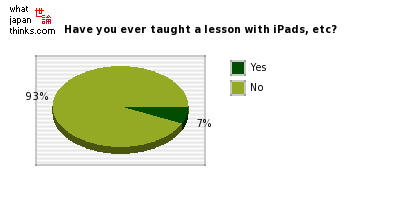 Have you ever taught a lesson that used iPads, etc? graph of japanese statistics